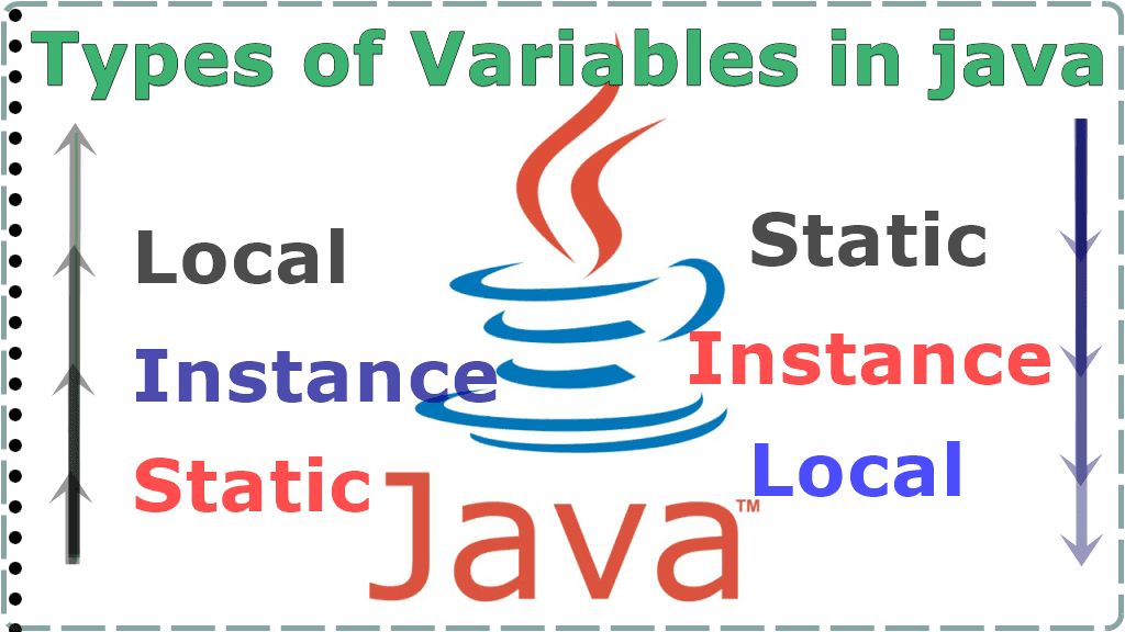 Local, Instance, and Static Variables in java