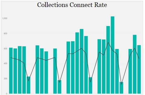 Abdelkrim Alfalah's Blog: Collections Connect Rate in DAX