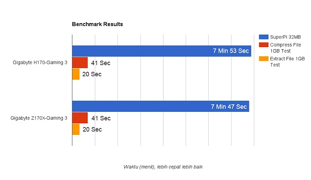 Review Motherboard GIGABYTE H170-Gaming 3, Lebih Ekonomis Performa Oke