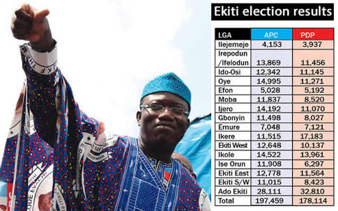 Ekiti Election: APC Candidate Fayemi Wins (Full Details)