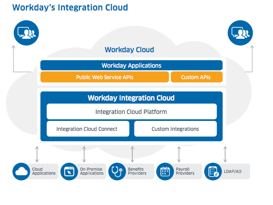 WORKDAY HCM FUNCTIONAL 'N' INTEGRATION: August 2014