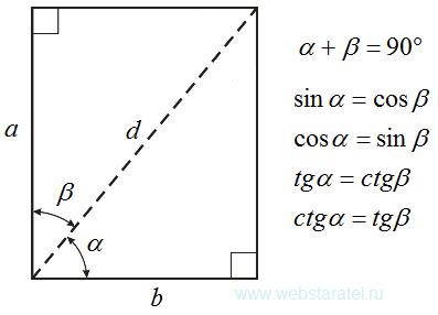 Угловая симметрия в прямоугольнике. Симметрия тригонометрических функций. Математика для блондинок.
