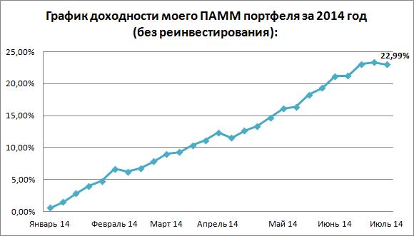 График доходности на 06.07.14
