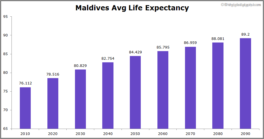 Maldives  Avg Life Expectancy