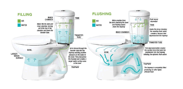 Niagara Conservation Stealth Toilet