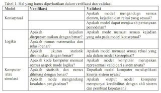 Aturan Verifikasi dan Validasi Dalam Simulai