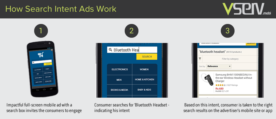 How Search Intent Ads Work