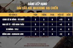 AoE MAXHOME Đại chiến: Bảng A quá đơn giản!