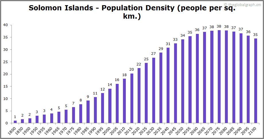 Solomon Islands  Population Density (people per sq. km.)