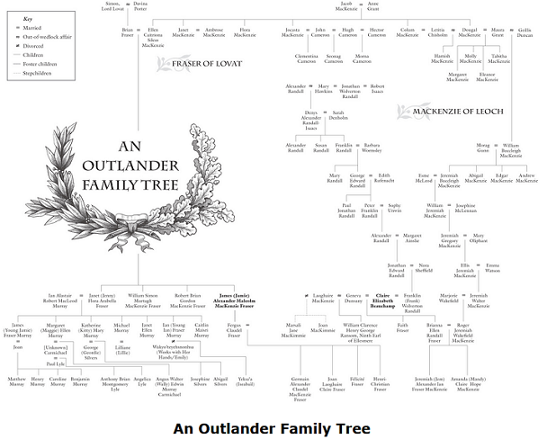 format for family tree