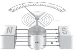 Pengertian Macam-Macam Alat Ukur Listrik dan Penerapan Elektromagnetik