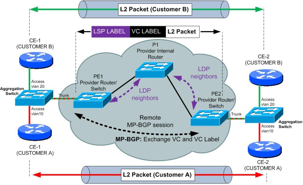 the peering xchange : [a network engineer's blog]: MPLS L2 VPN (VPLS