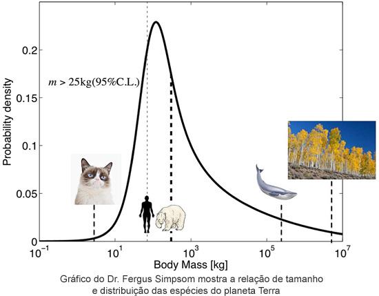 Relação de tamanho e distribuição de espécies no planeta Terra