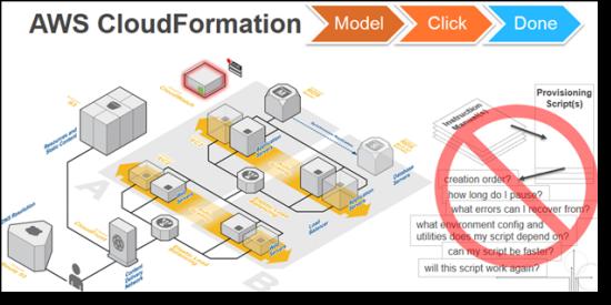 Amazon Web Services (AWS): CloudFormation