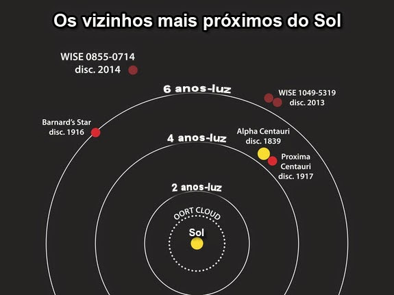 estrelas mais próximas do Sol