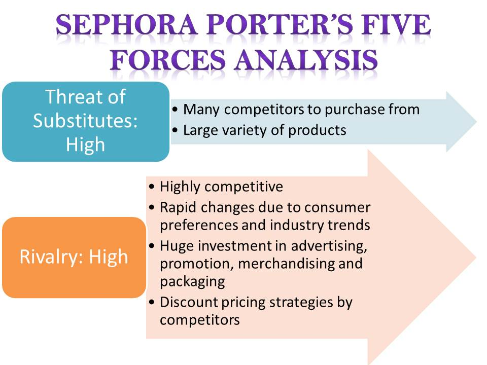 Porter 5 Forces Analysis of Internet Banking