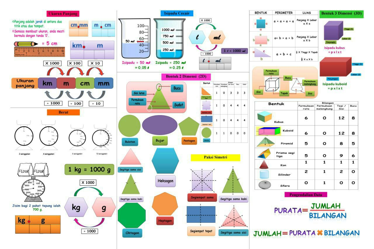 Matematik Upsr 2016 Nota Padat Lengkap Yang Ceria Untuk Pelajar Tahun 6 Mudah Kuasai Topik Peperiksaan Upsr
