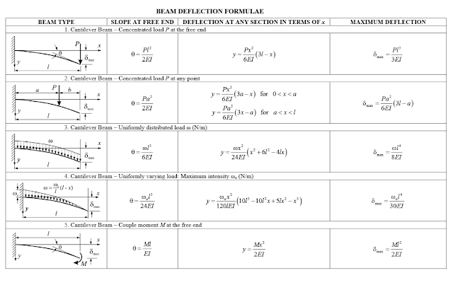Deflection Formulae for Beams