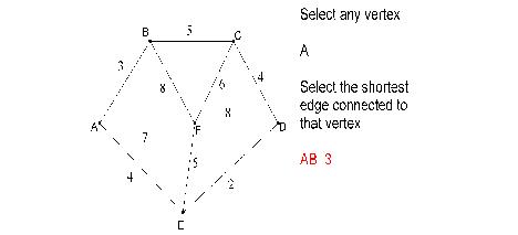 Comparison between Kruskal's algorithm & Prim's algorithm
