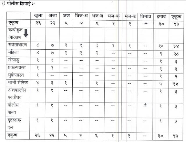 Aurangabad Police Recruitment