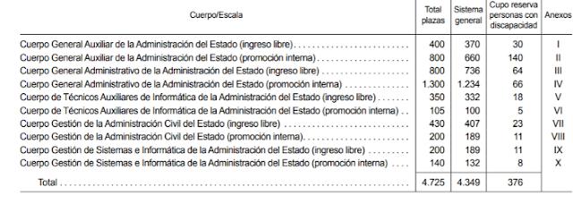 convocatoria-oposiciones-administrativo-del-estado-2018