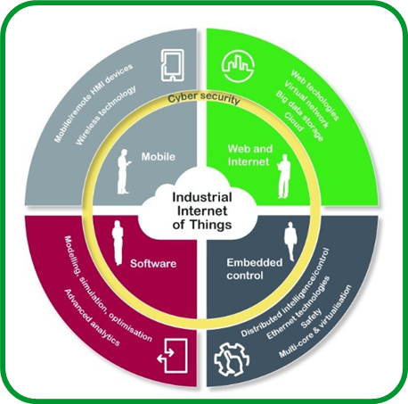Wonderware: Top 3 barriers that the IIoT systems will need to