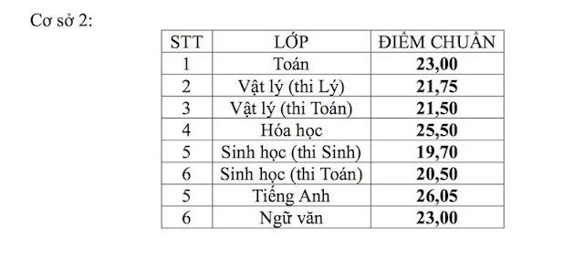 Điểm thi và điểm chuẩn lớp 10 của Sở GD và ĐT TP Hồ Chí Minh, Hà Nội, Ninh Bình,..