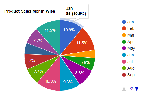 Draw Pie Chart using Google Chart API in ASP.NET MVC