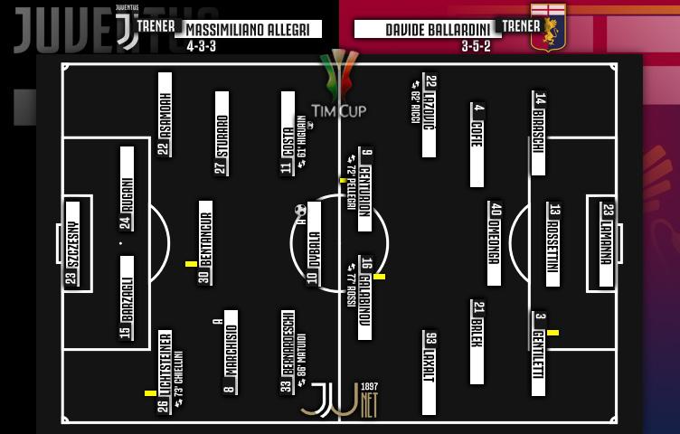 Coppa Italia 2017/18 / 1/8 finala / Juventus - Genoa 2:0 (1:0)