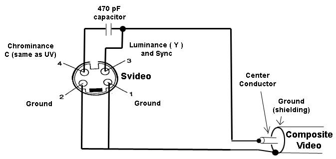 Hướng dẫn chuyển đổi cổng S-video sang cổng Video trên máy