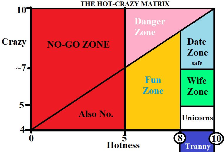 Crazy hot scale