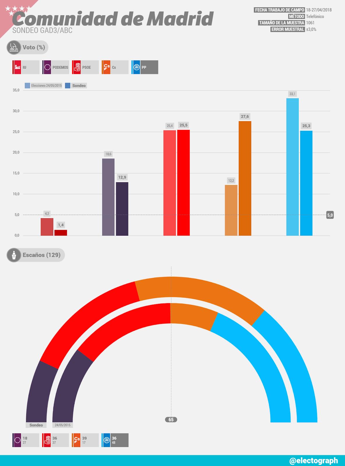 Gráfico de la encuesta para elecciones autonómicas en la Comunidad de Madrid realizada por GAD3 para ABC en abril de 2018