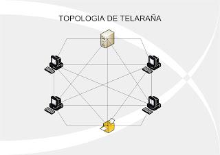 ADMINISTRASION DE REDES: IMAGENES DE LAS TOPOLOGIAS