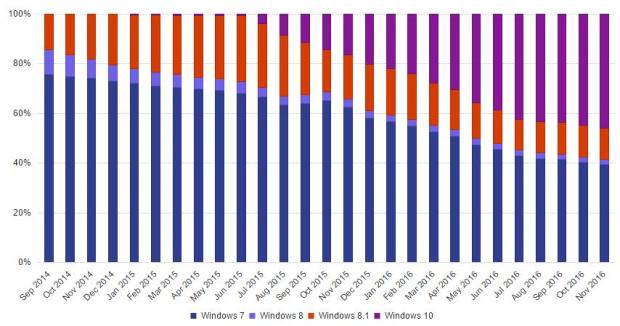 مايكروسوفت تؤكد أن ويندوز 10 بالفعل نظام التشغيل الأول لسطح المكتب 2