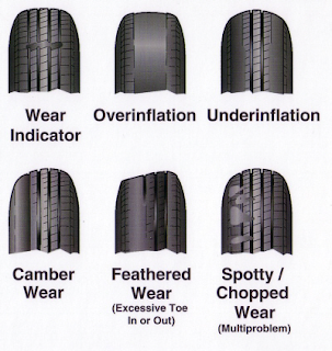 The Most Common Reasons for Uneven Tire Wear!
