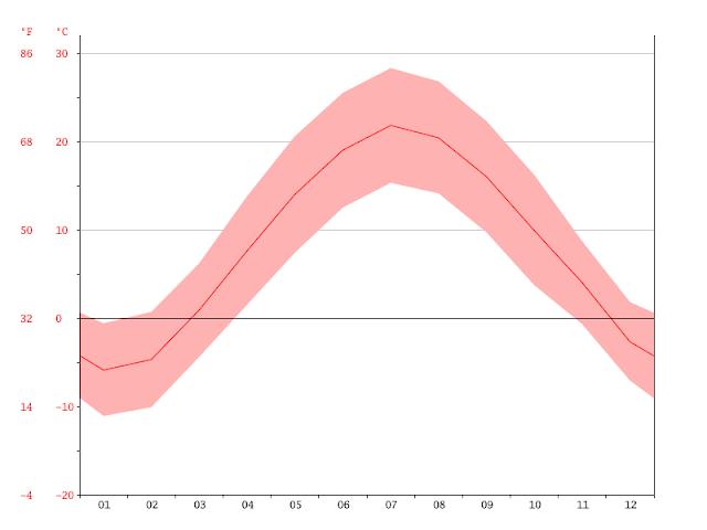 Clima e temperatura em Roterdã