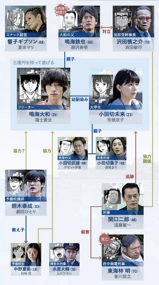 Le manga Montage est adapté en drama