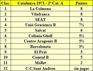 Clasificación final del Campeonato Catalunya por Equipos de 1971 – 2ª Categoría A