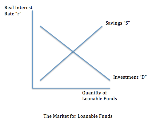 Mr. Karmin's AP Economics Blog: Loanable Funds are REALly Fun!