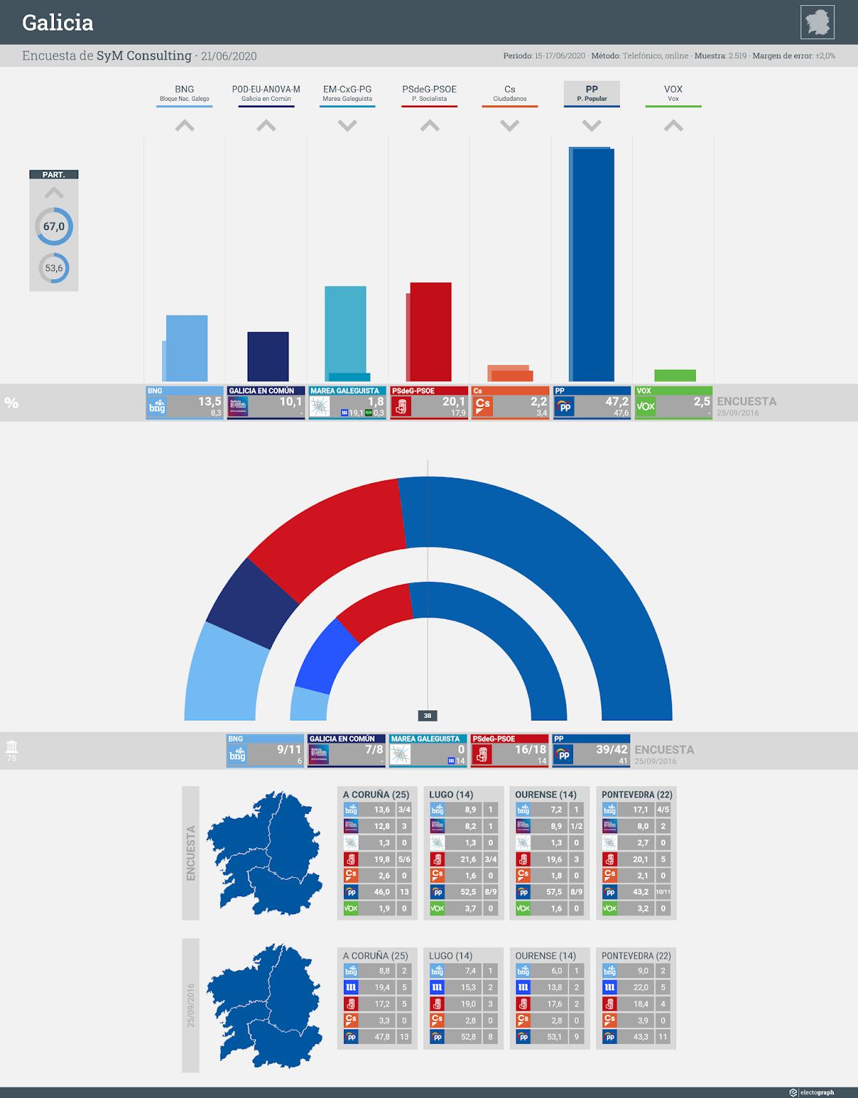 Gráfico de la encuesta para elecciones autonómicas en Galicia realizada por SyM Consulting, 21 de junio de 2020