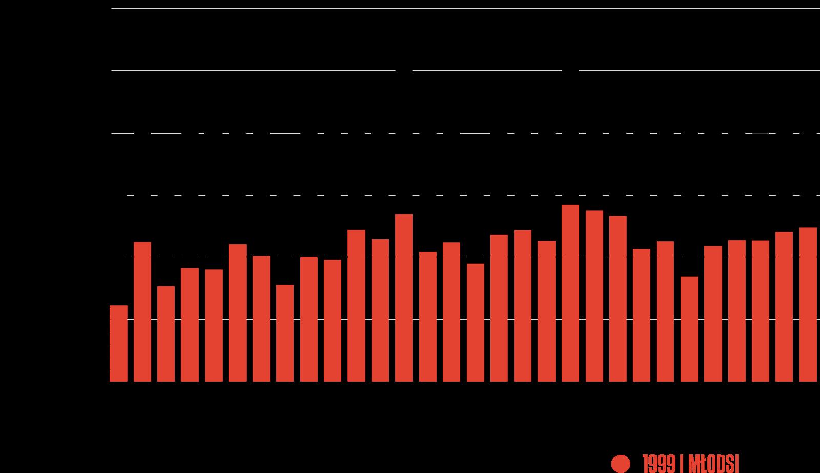 Rozegrany czas przez młodzieżowców w poszczególnych kolejkach PKO Ekstraklasy 2019/20<br><br>Źródło: Opracowanie własne na podstawie ekstrastats.pl<br><br>graf. Bartosz Urban