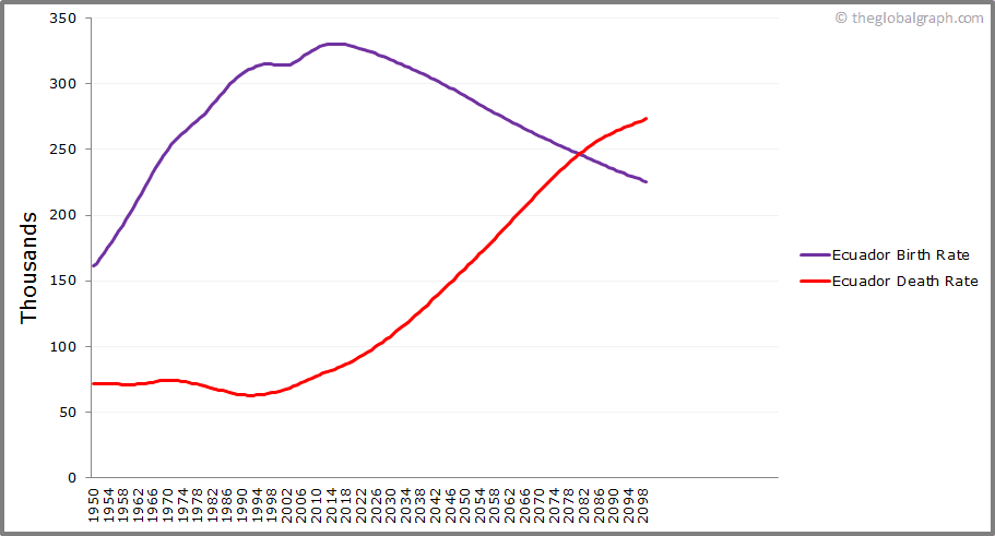 Ecuador  Birth and Death Rate