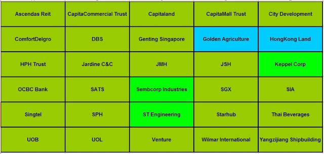 Singapore Stocks, STI stocks