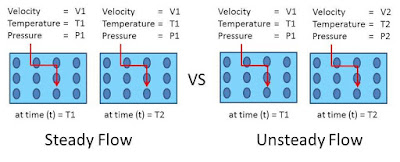Types of Fluid Flow :  Laminar and turbulence flow