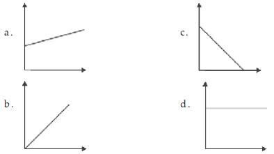 Soal Grafik hubungan antara kecepatan terhadap waktu pada gerak lurus beraturan