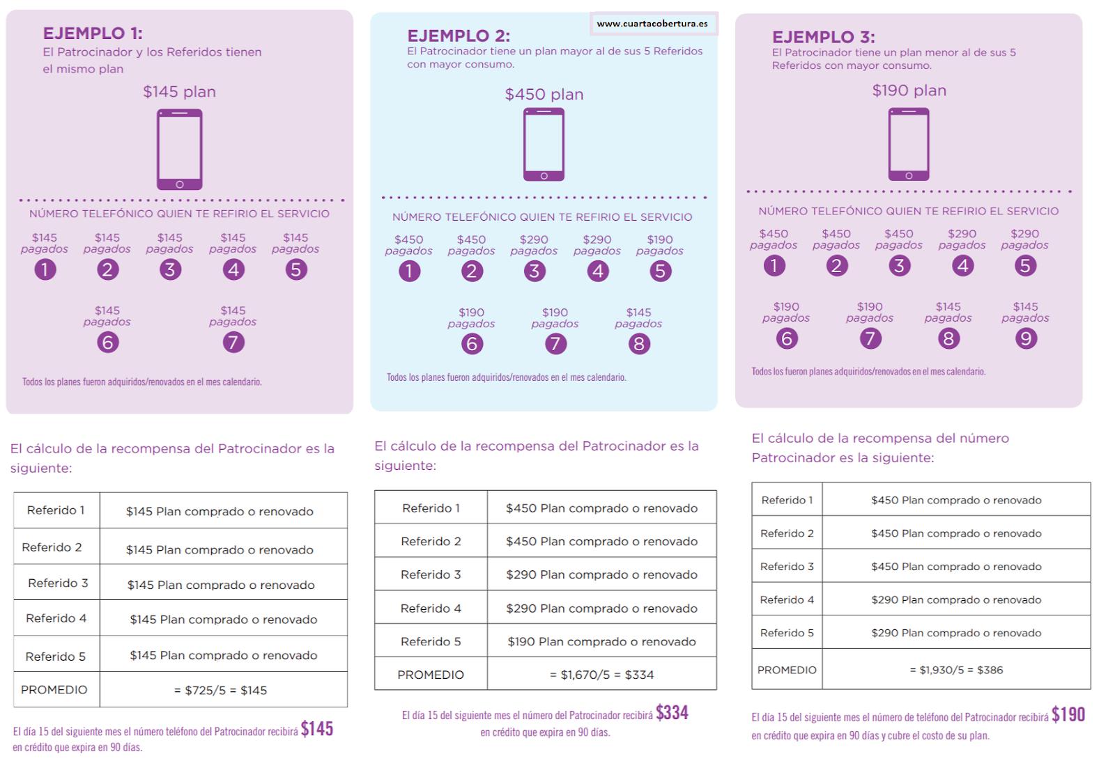 Retribución Joi Mobile España