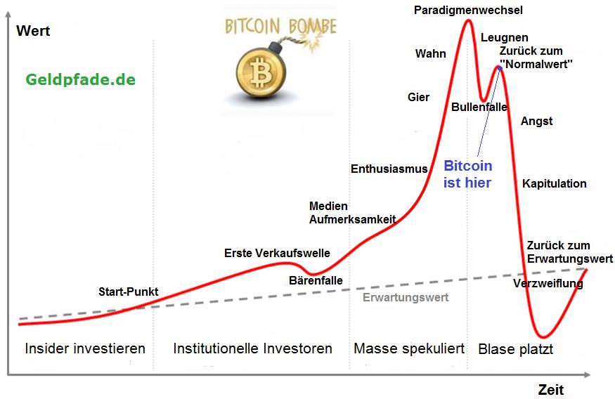 Bitcoin Diagramm