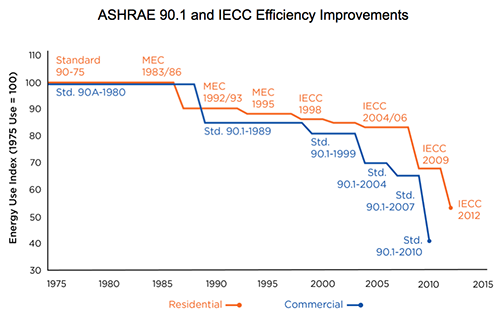 Energy Standards Improvements