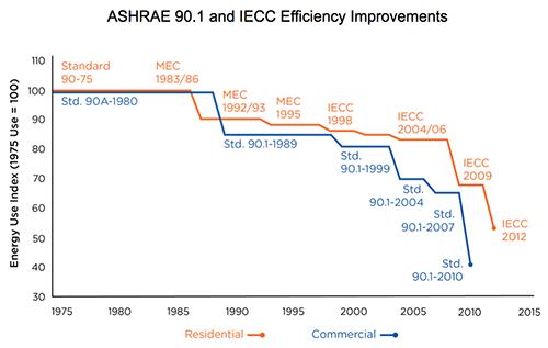 Energy Standards Improvements