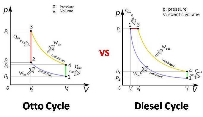 diesel cycle vs otto cycle